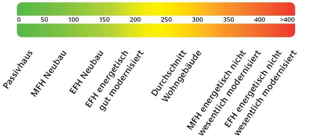 EnEV 2014 Änderungen - Energieeffizienzklassen vor Mai 2014 im Energieausweis